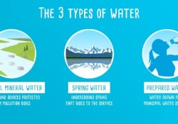 3 different types of water