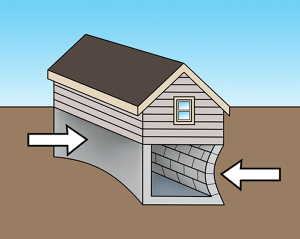 Soil Pressure on Foundation Walls