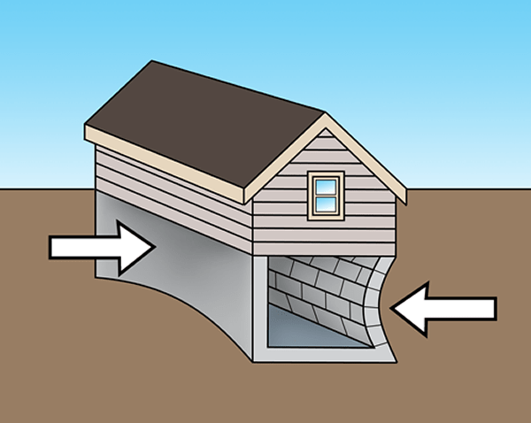 Soil Pressure on Foundation Walls