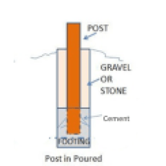 Post and Cement Diagram