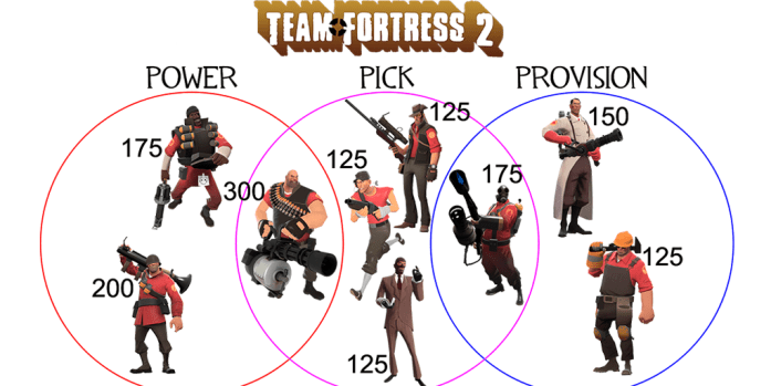 online multiplayer - class stats tf2