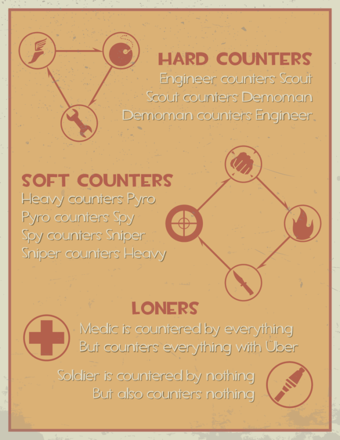 online multiplayer - tf2 class counters