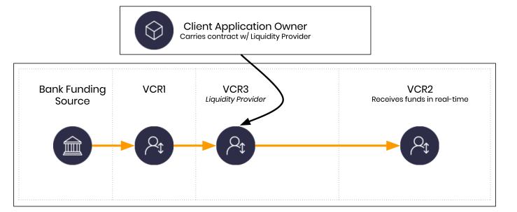 Dwolla Liquidity Provider