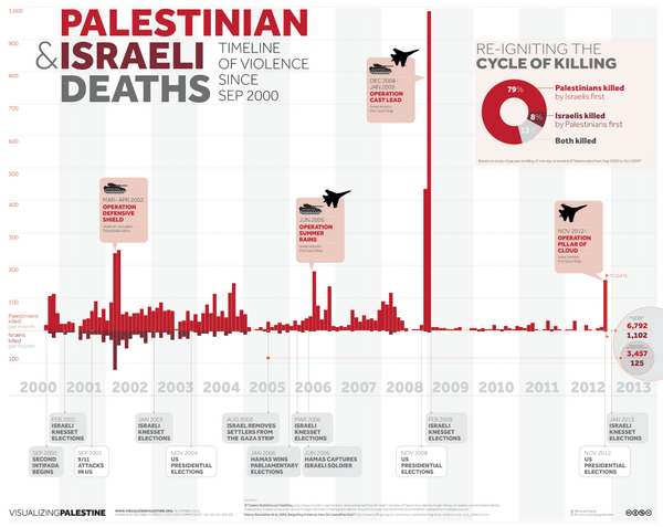 Palestinian & Israeli Deaths: Timeline of violence from September 2000 - 2013
