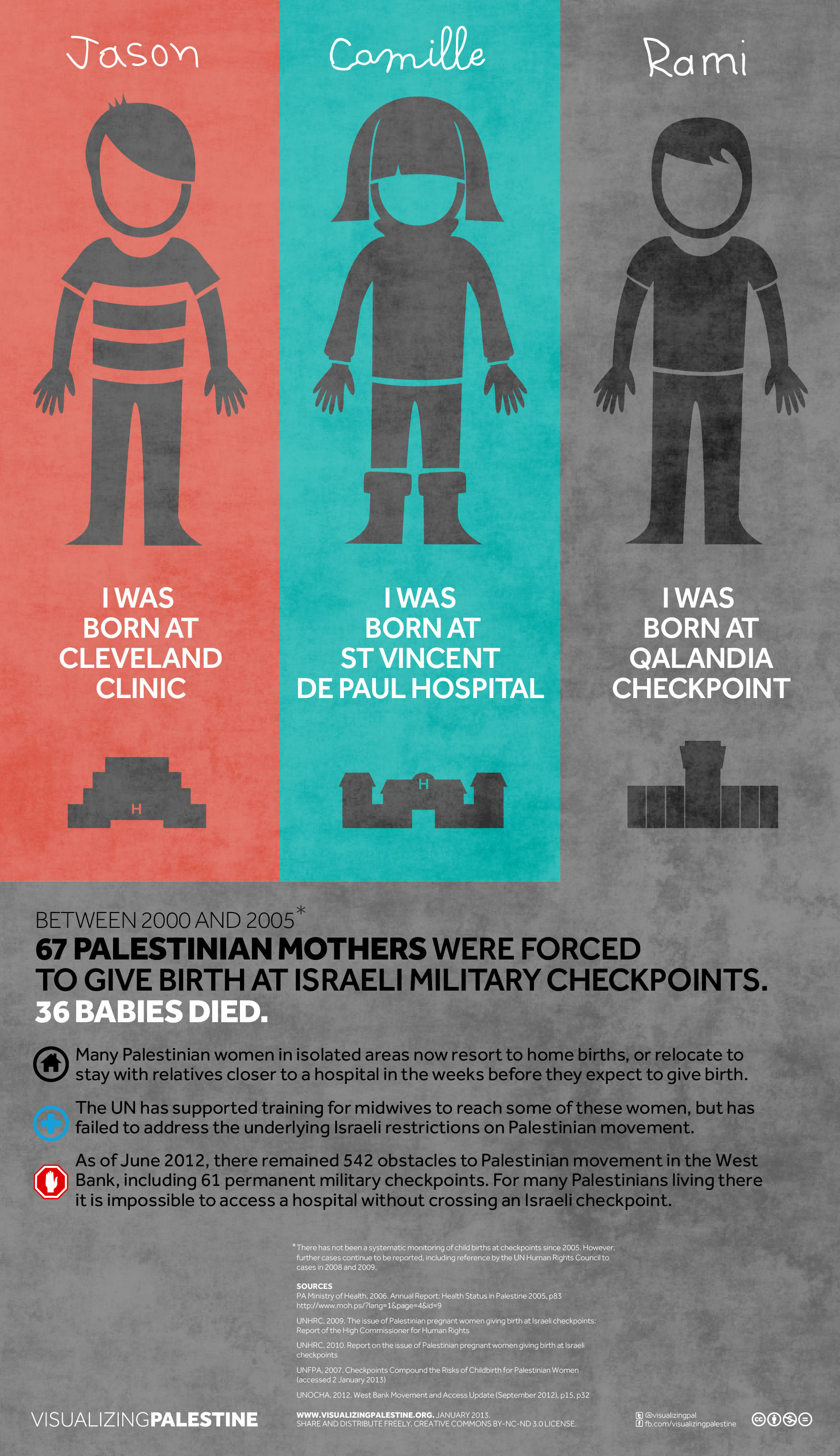 Forced Palestinian births at Israeli checkpoints: 67 from 2000-2005; 36 babies DIED