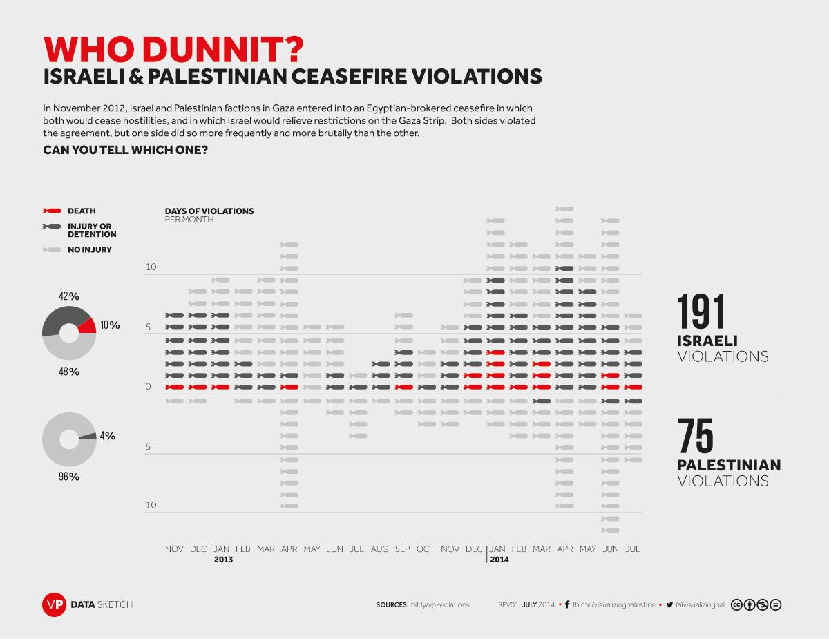 Israeli vs Palestinian Ceasefire Violations