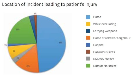 A graph from the report illustrating the most common locations in which Gazans were injured