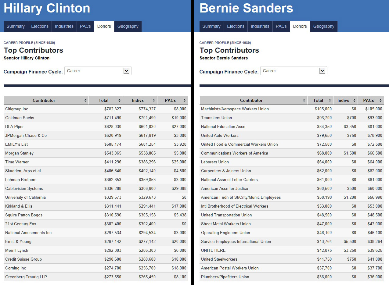 Compare Hillary Clinton's and Bernie Sanders' Top Donors