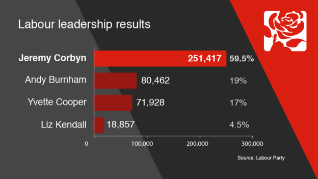 labour leadership election 2015