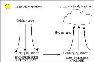 High pressure diagram – beansteengeogblog