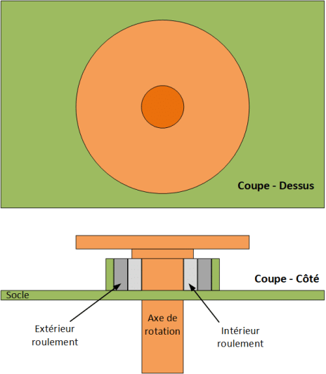 Schéma de l'intégration de l'axe de l'anémomètre au socle. Le disque sera notre repère pour compter les tours.