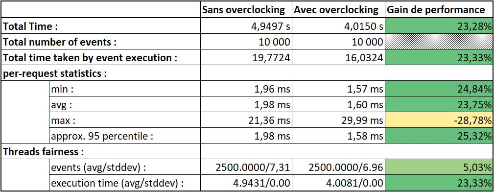 Résultats finaux : Overclocker son Raspberry Pi 3