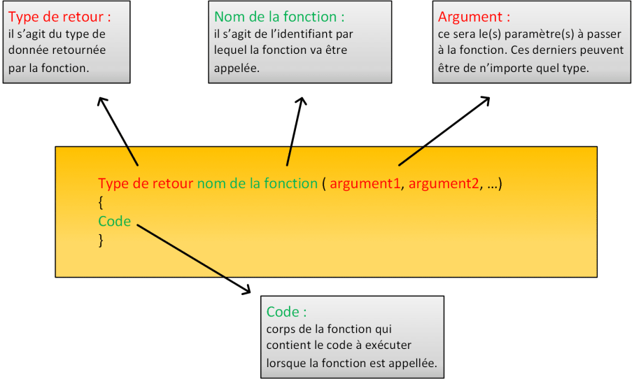 Syntaxe d'une fonction