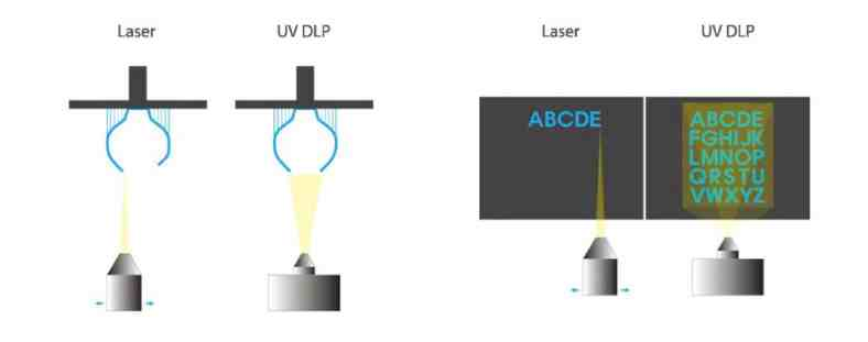 Differences SLA Laser et DLP