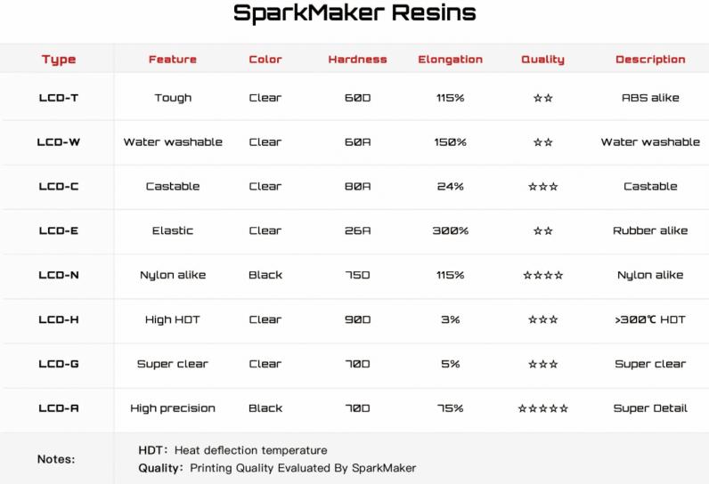 Résines SparkMaker