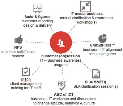 BePresent customer (ob)session