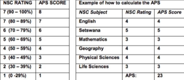 NWU APS Calculation
