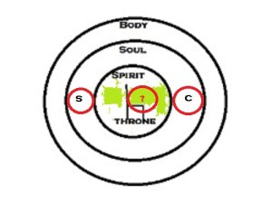 "Figure 2:  Who will you allow to be on the throne of your life?  Will it be yourself, as represented by the ""S"" or Christ, represented by the ""C"" in the diagram?"