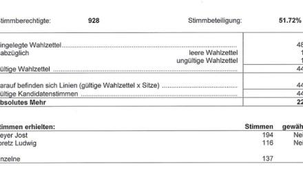 Ersatzwahl Gemeindepräsidium geht in die 2. Runde