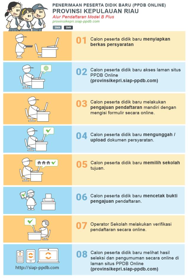 Jadwal dan Syarat Daftar PPDB SMA SMK Prov Kepri 2020 2021