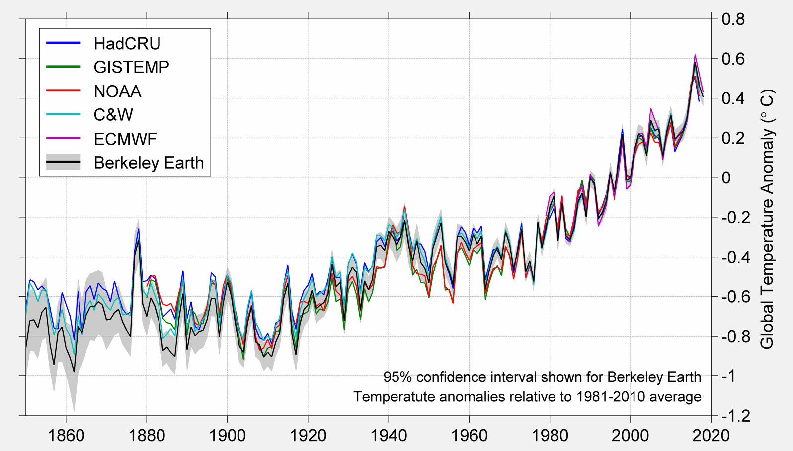 Global Temperature Report for 2018 - Berkeley Earth