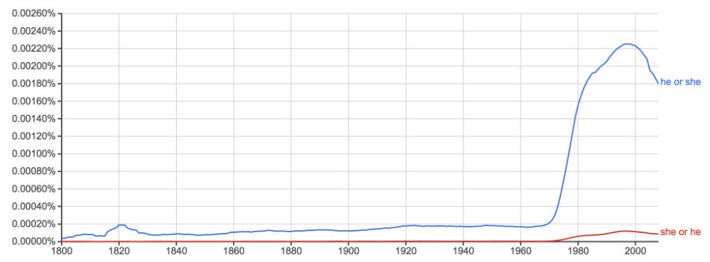 "Ngram of the phrases, ""he or she"", and ""she or he"""