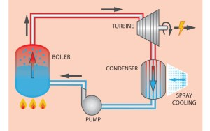 The Rankine Cycle, where water is boiled to create steam and run a turbine to create electricity. Source: Holly Williams