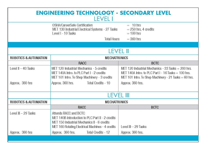 Engineering Curriculum