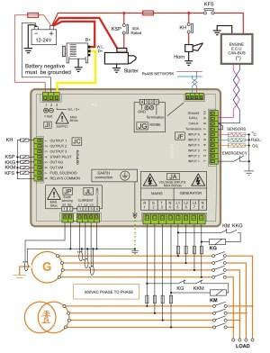 Generator Control Panel Manufacturers – Generator Controllers
