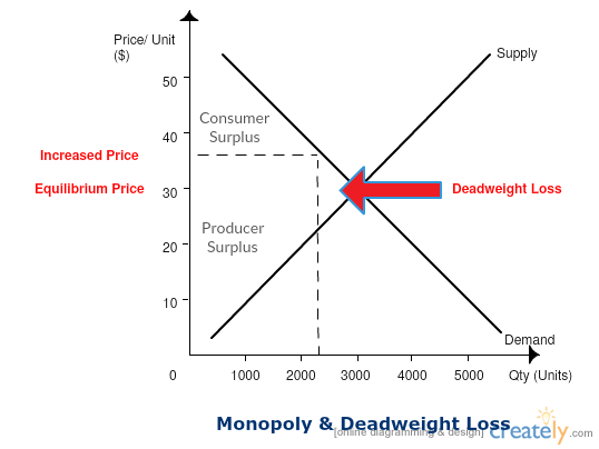 Deadweight Loss Graph