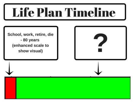 Revised Life Plan