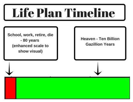 Original Life Plan