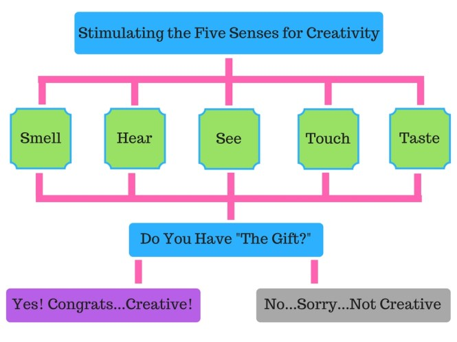 Creative Process Flowchart