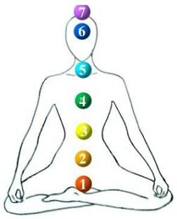 chakrasysteem-eenv