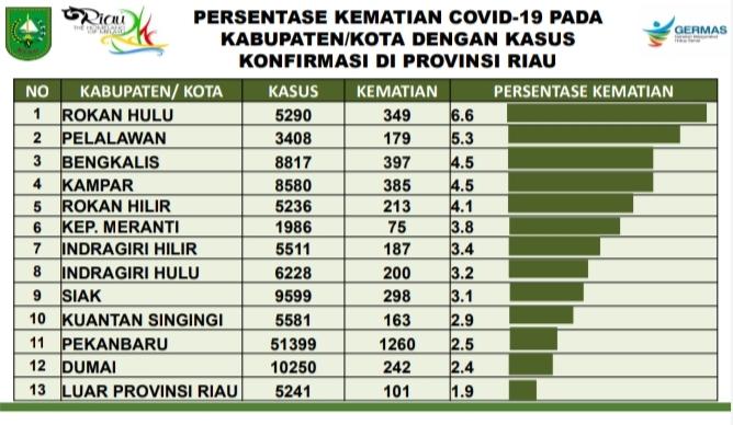 Berikut Ini Daerah Penyumbang Angka Kasus Kematian Tertinggi Akibat Covid-19 di Riau