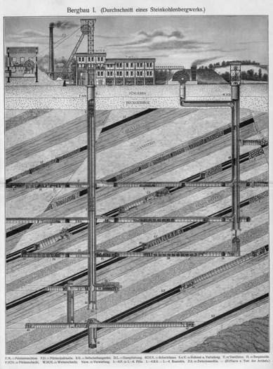 sw-Bild: Querschnitt eines Steinkohlenbergwerks