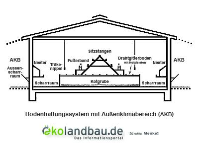 Grafik: Bodenhaltungssystem mit Außenklimabereich