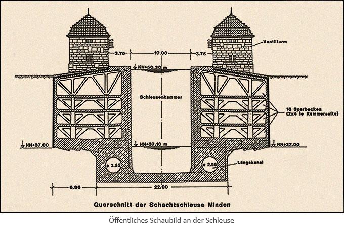 Konstruktionszeichnung: Öffentliches Schaubild an der Schleuse