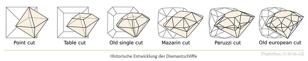 Grafik: Historische Entwicklung der Diamantschliffe