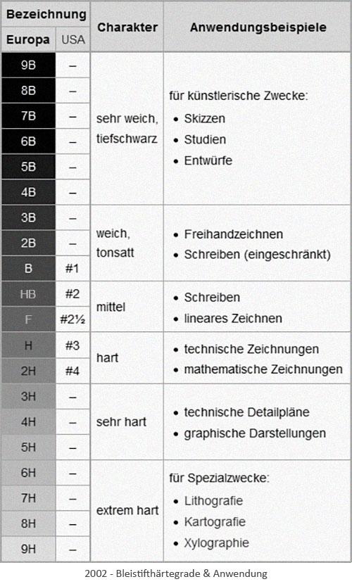Tabelle: Bleistifthärtegrade & Anwendung - 2002