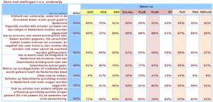 tabel met uitslag peiling over vrijheid van onderwijs