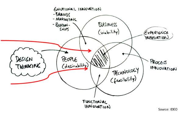 Design Thinking explicado por la University of St. Gallen ...