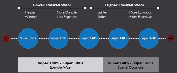 super 100's suit breakdown