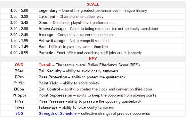 BES Scale and Key