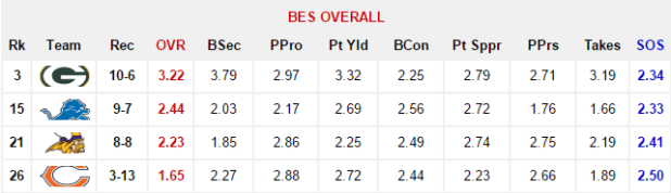 NFC North 2016 BES Overall Rankings