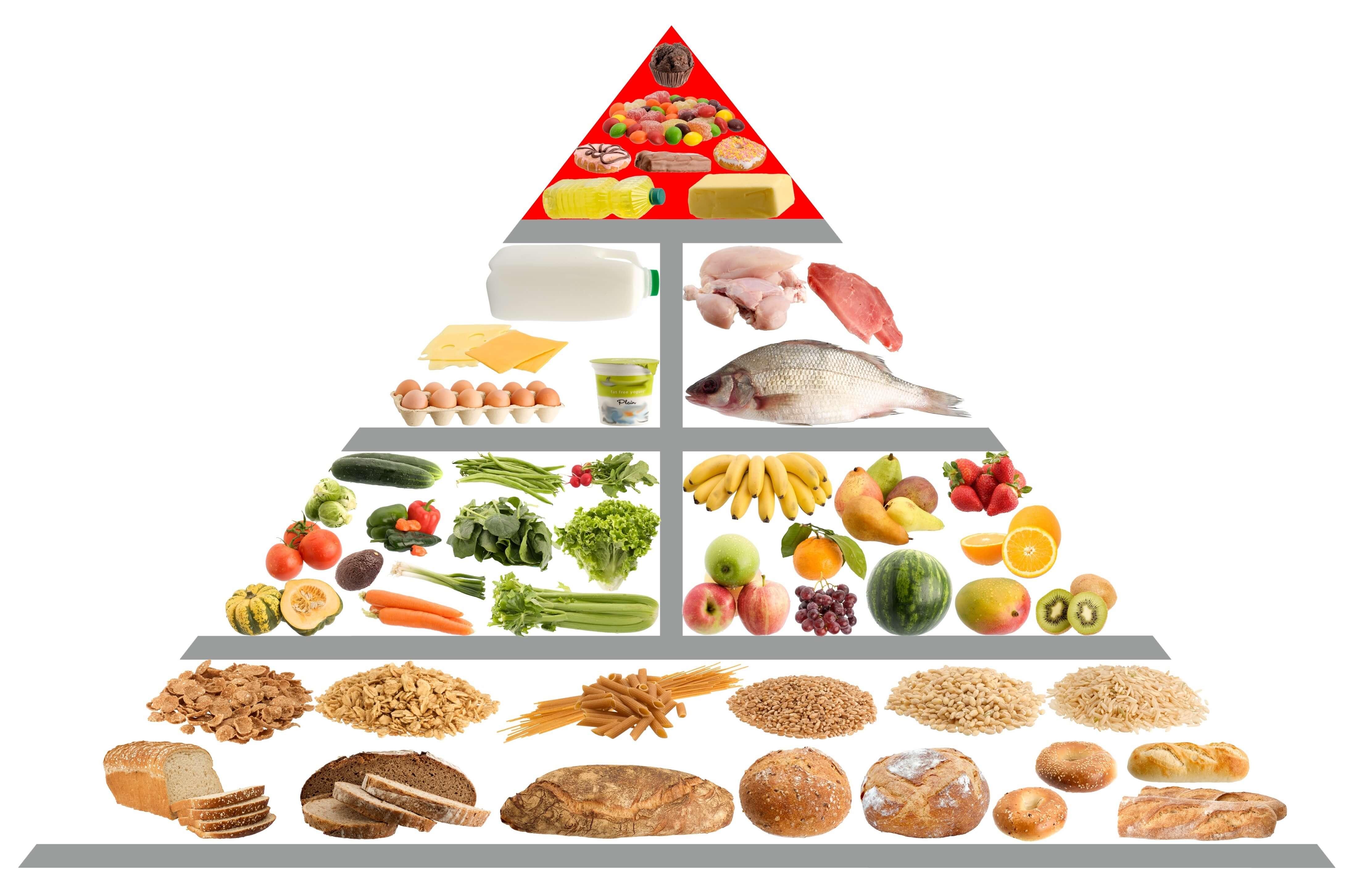 Ernahrungspyramide