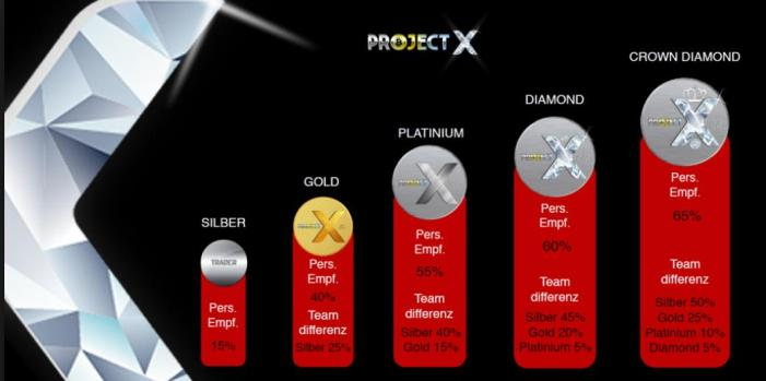 Project X Probot Marketingplan