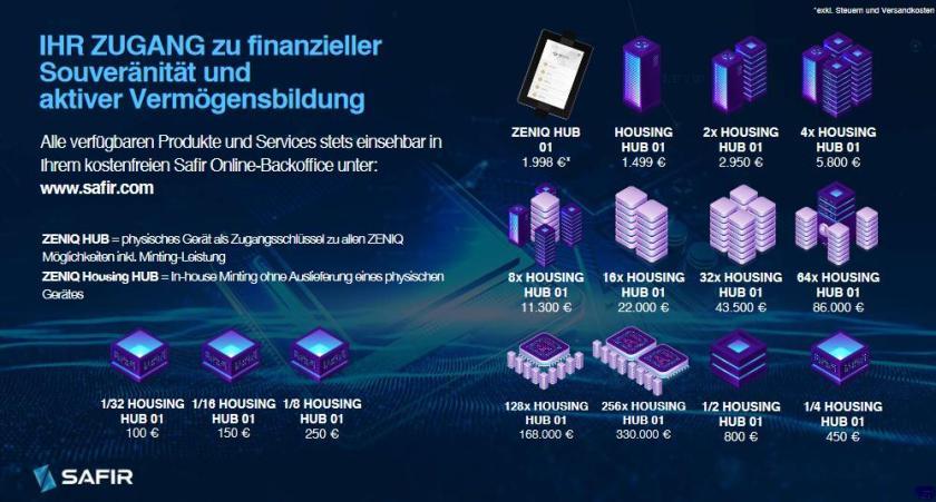 Zeniq Coin Ökosystem