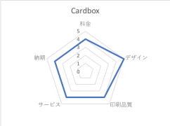 Cardbox評価:レーダーチャート