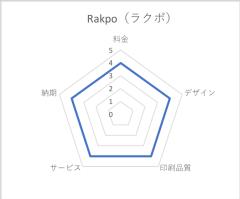 Rakpo(ラクポ)評価:レーダーチャート